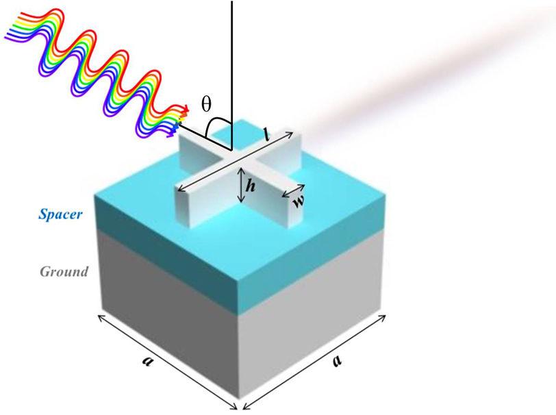 Nano-scaled Optical Absorbers