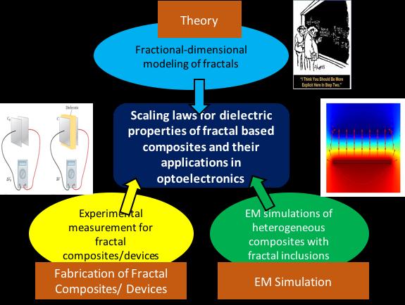 Fractals in Photonics and Plasmonics